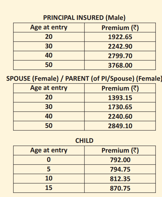 LIC jeevan aroyga premium chart